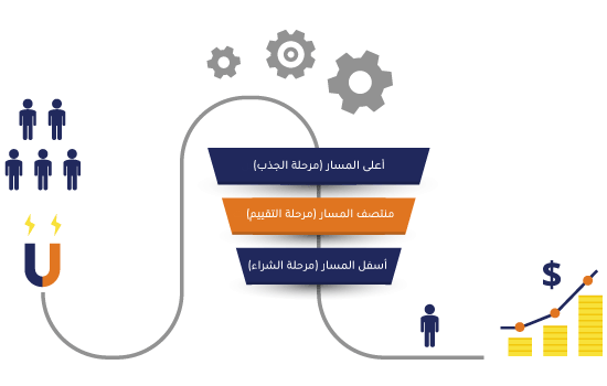 مراحل التسويق الداخلي
